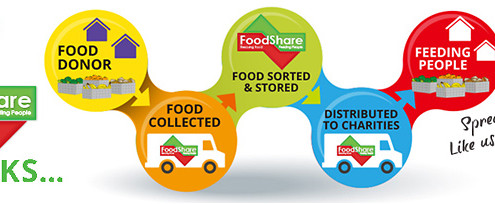 Infographic designed to show how FoodShare works.